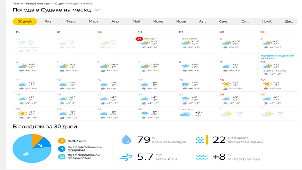 погода в Крыму на февраль 2019