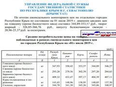цены в Крыму сегодня