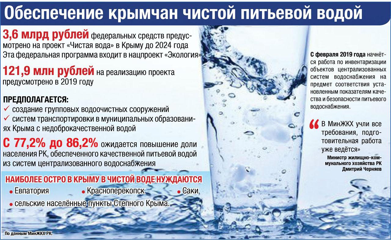 Крым вода проблемы