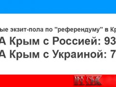 результаты референдума в Крыму